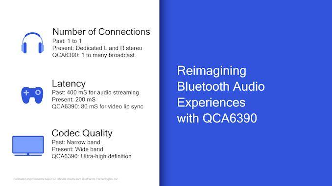 1,8 Гбит / с Wi-Fi 6 Ready с BlueTooth 5.1 3