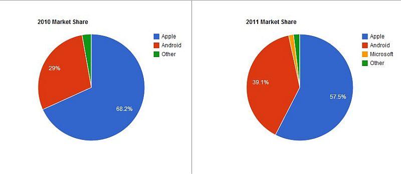 iPad 3 подвергся атаке со стороны растущих продаж Android