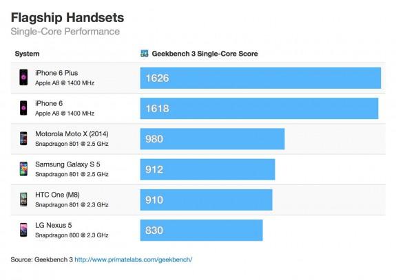 Новый iPhone 6 впереди Galaxy S5, LG G3 и Nexus 5 в тесте производительности 2