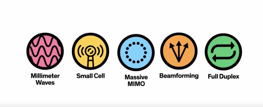 Все, что вы должны знать о 5G. SA, NSA, Sub 6, mmWave ... 1