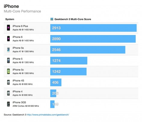 Новый iPhone 6 впереди Galaxy S5, LG G3 и Nexus 5 в тесте производительности 3