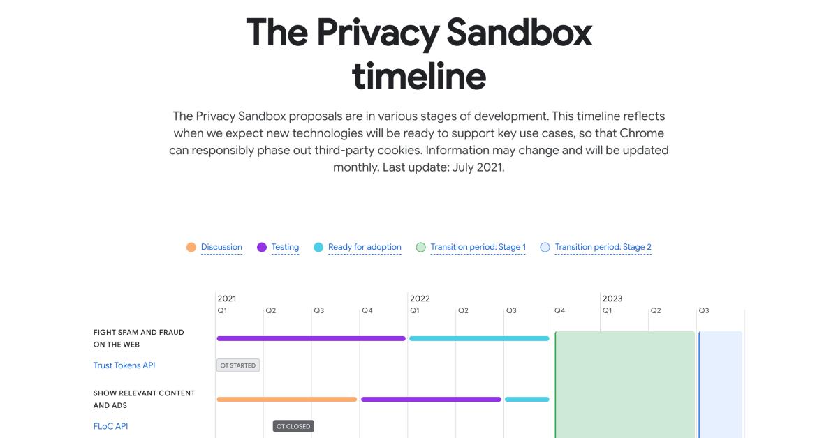 Google публикует подробный график развертывания Privacy Sandbox в Chrome 1